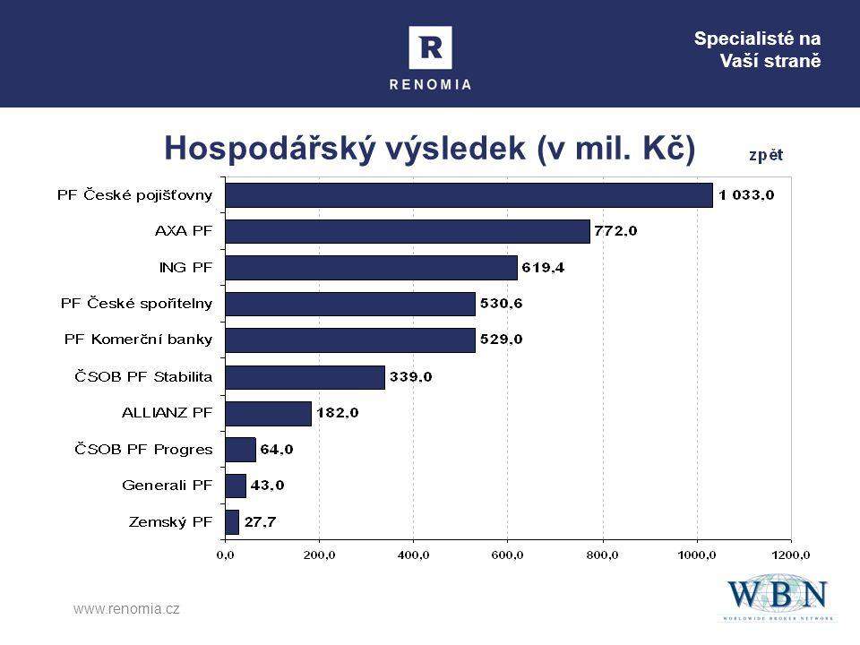 Specialisté na Vaší straně www.renomia.cz Hospodářský výsledek (v mil. Kč)