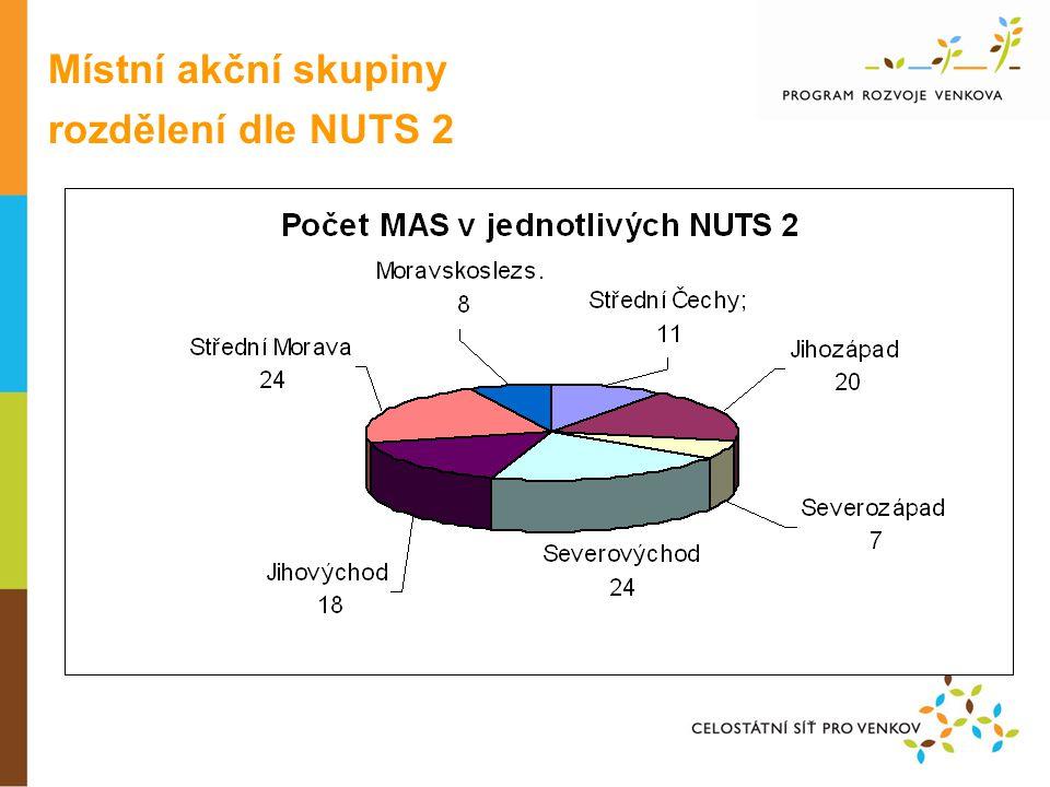 Místní akční skupiny rozdělení dle NUTS 2