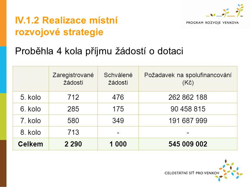 Proběhla 4 kola příjmu žádostí o dotaci Zaregistrované žádosti Schválené žádosti Požadavek na spolufinancování (Kč) 5.
