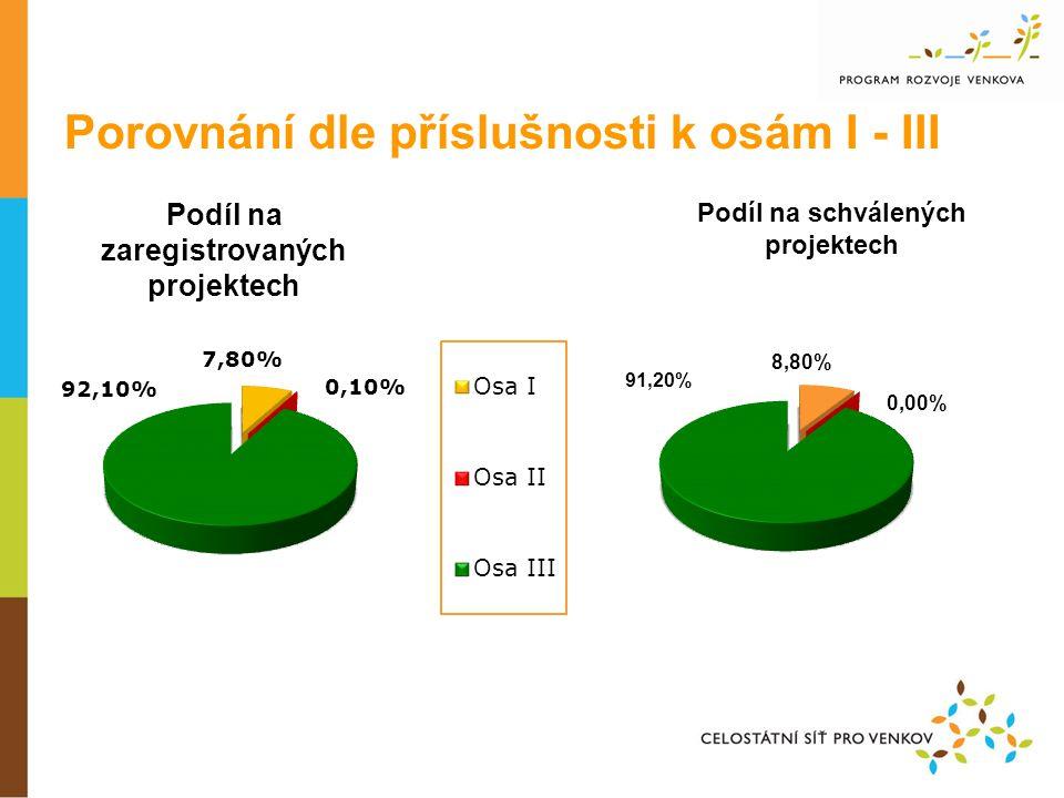 Porovnání dle příslušnosti k osám I - III Podíl na zaregistrovaných projektech Podíl na schválených projektech