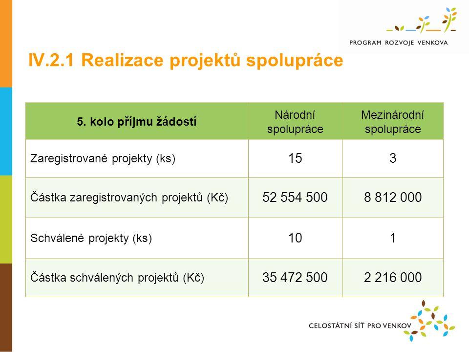 5. kolo příjmu žádostí Národní spolupráce Mezinárodní spolupráce Zaregistrované projekty (ks) 153 Částka zaregistrovaných projektů (Kč) 52 554 5008 81