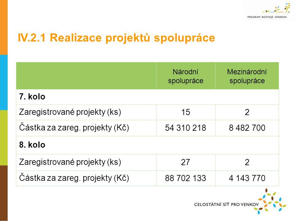 Národní spolupráce Mezinárodní spolupráce 7. kolo Zaregistrované projekty (ks)152 Částka za zareg.