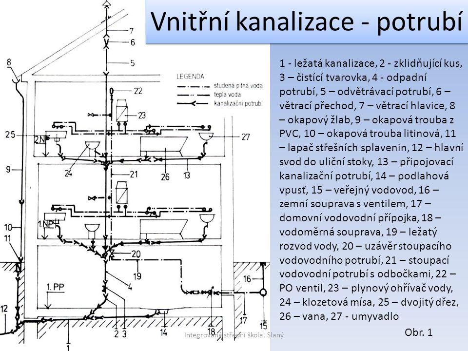 1 - ležatá kanalizace, 2 - zklidňující kus, 3 – čistící tvarovka, 4 - odpadní potrubí, 5 – odvětrávací potrubí, 6 – větrací přechod, 7 – větrací hlavi
