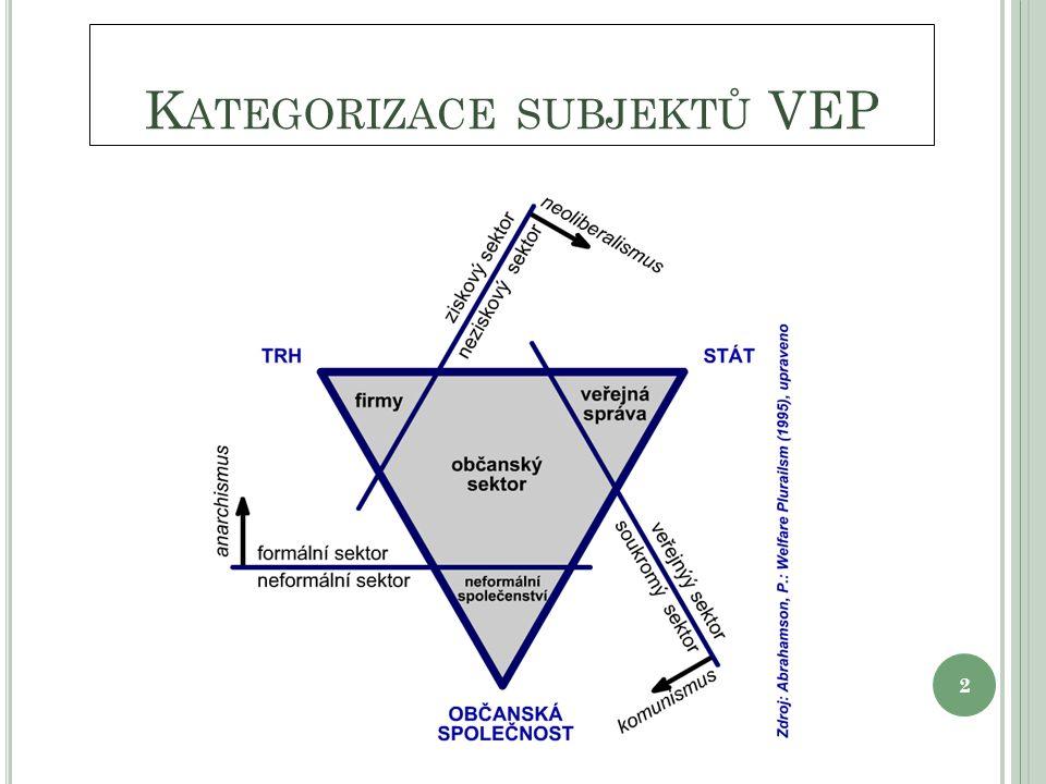 K ATEGORIZACE SUBJEKTŮ VEP 2