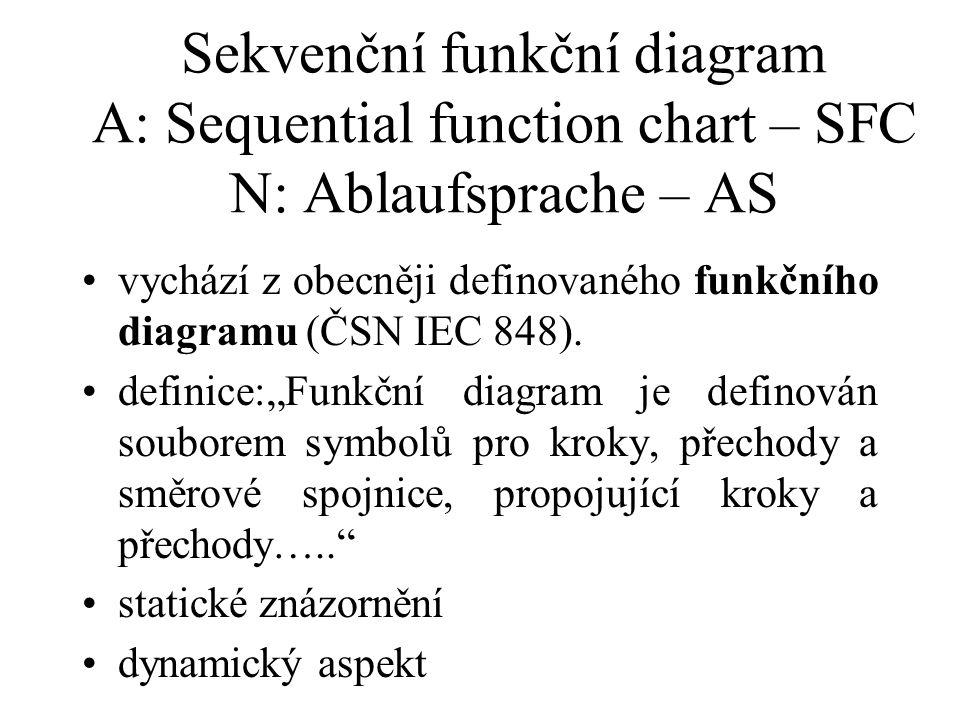 Sekvenční funkční diagram A: Sequential function chart – SFC N: Ablaufsprache – AS vychází z obecněji definovaného funkčního diagramu (ČSN IEC 848). d