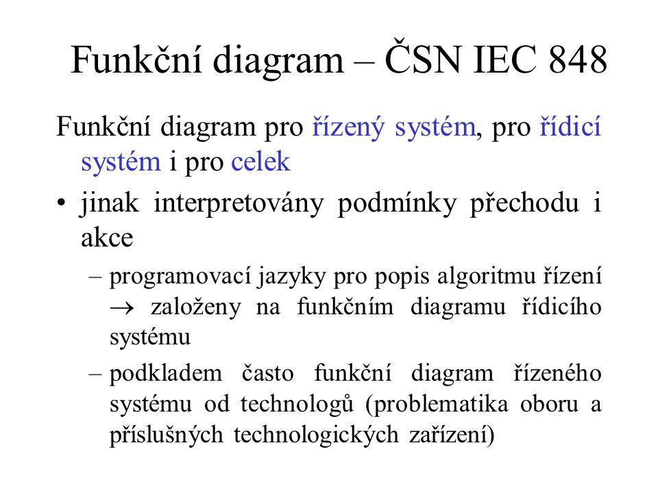 Funkční diagram – ČSN IEC 848 Funkční diagram pro řízený systém, pro řídicí systém i pro celek jinak interpretovány podmínky přechodu i akce –programo