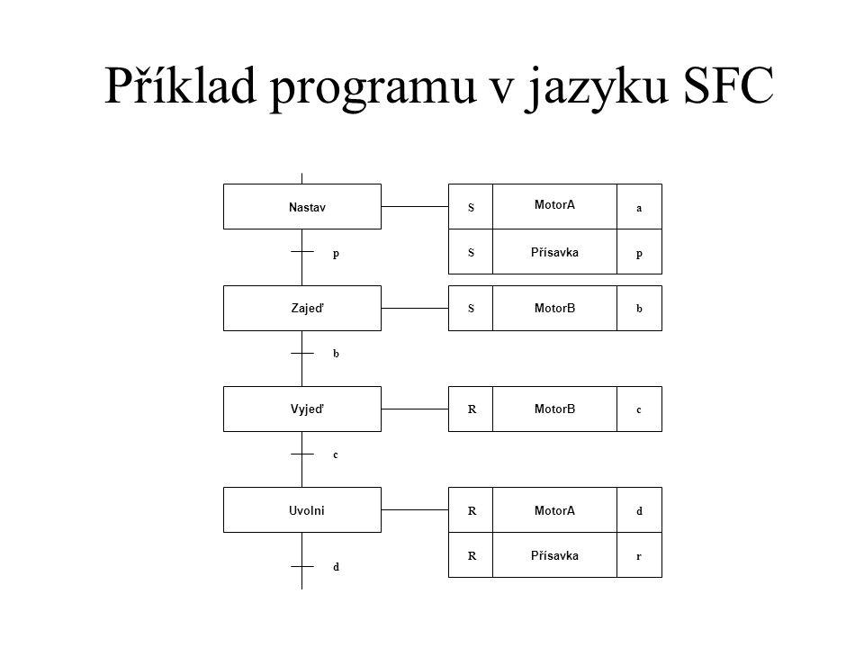 Příklad programu v jazyku SFC Nastav Zajeď Vyjeď Uvolni MotorA aS Přísavka pSp b c d MotorB bS cR MotorA dR Přísavka rR