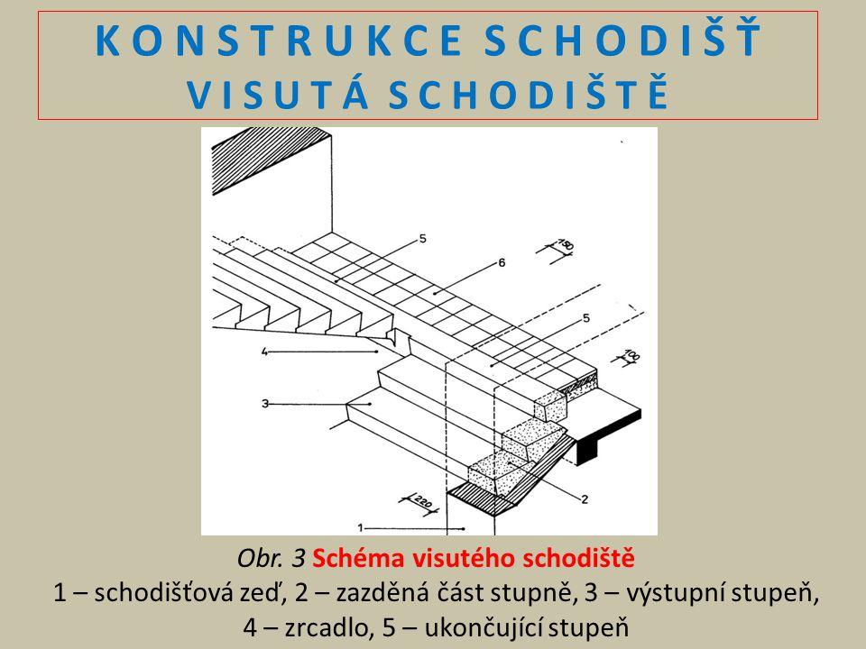 K O N S T R U K C E S C H O D I Š Ť V I S U T Á S C H O D I Š T Ě Obr. 3 Schéma visutého schodiště 1 – schodišťová zeď, 2 – zazděná část stupně, 3 – v