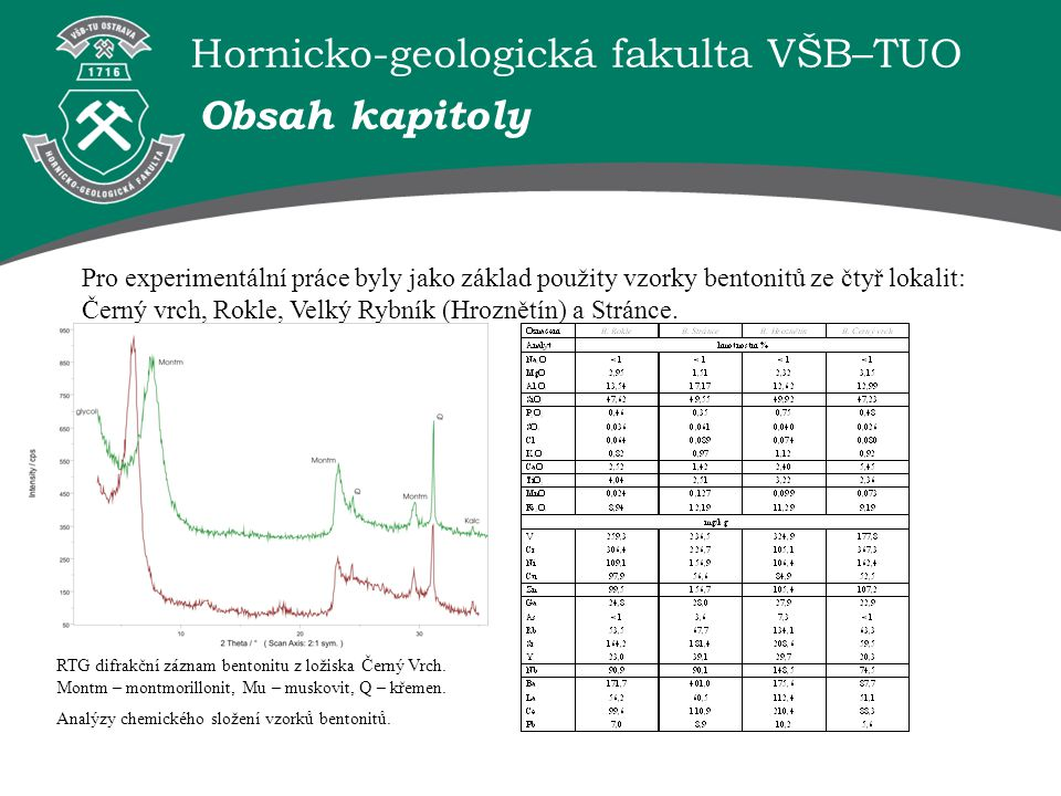 Hornicko-geologická fakulta VŠB–TUO Pro experimentální práce byly jako základ použity vzorky bentonitů ze čtyř lokalit: Černý vrch, Rokle, Velký Rybník (Hroznětín) a Stránce.