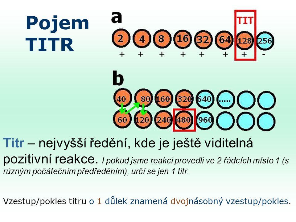 Pojem TITR Titr – nejvyšší ředění, kde je ještě viditelná pozitivní reakce.