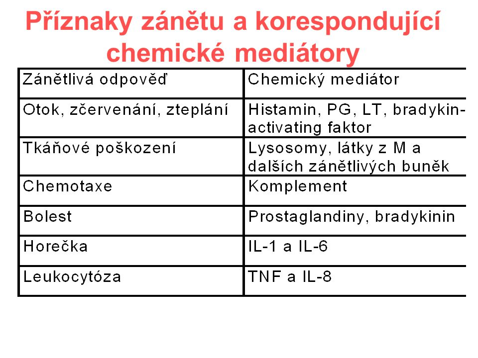 Příznaky zánětu a korespondující chemické mediátory