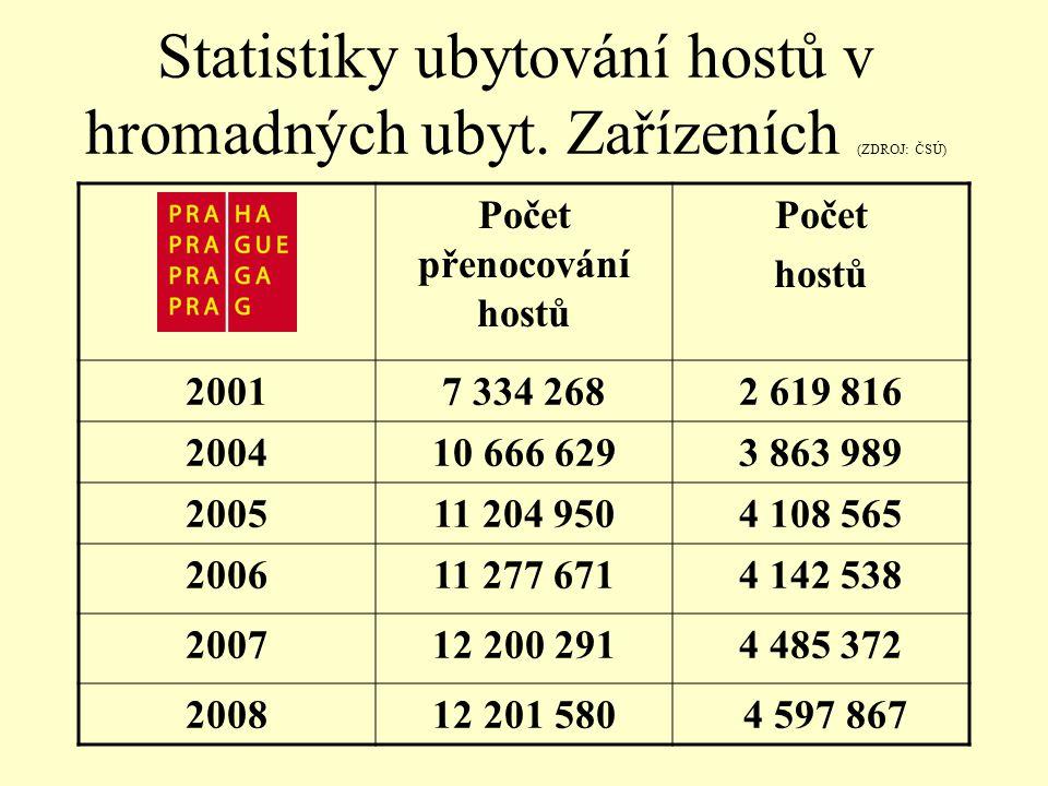 Statistiky ubytování hostů v hromadných ubyt.