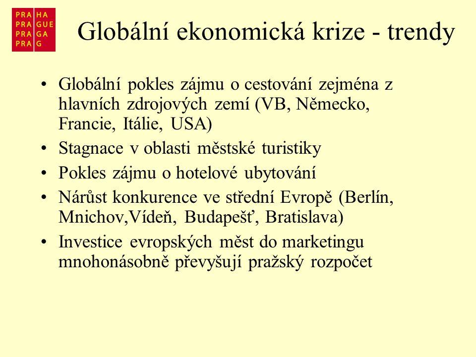 Globální ekonomická krize - trendy Globální pokles zájmu o cestování zejména z hlavních zdrojových zemí (VB, Německo, Francie, Itálie, USA) Stagnace v oblasti městské turistiky Pokles zájmu o hotelové ubytování Nárůst konkurence ve střední Evropě (Berlín, Mnichov,Vídeň, Budapešť, Bratislava) Investice evropských měst do marketingu mnohonásobně převyšují pražský rozpočet