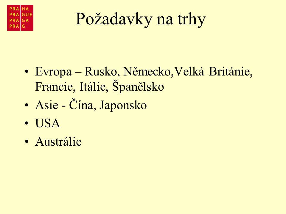 Požadavky na trhy Evropa – Rusko, Německo,Velká Británie, Francie, Itálie, Španělsko Asie - Čína, Japonsko USA Austrálie
