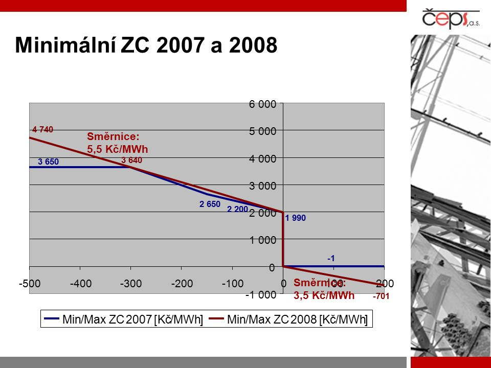 Minimální ZC 2007 a 2008 1 990 2 200 2 650 3 650 -1 000 0 1 000 2 000 3 000 4 000 5 000 6 000 -500-400-300-200-1000100200 Min/Max ZC2007[Kč/MWh]Min/Max ZC2008[Kč/MWh] 4 740 3 640 -701 Směrnice: 3,5 Kč/MWh Směrnice: 5,5 Kč/MWh