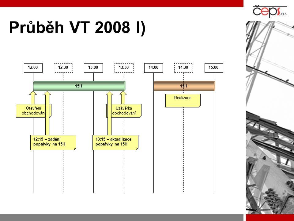 Průběh VT 2008 I) 12:0013:0014:0015:00 15H 12:3013:3014:30 15H Otevření obchodování Uzávěrka obchodování Realizace 12:15 – zadání poptávky na 15H 13:15 – aktualizace poptávky na 15H