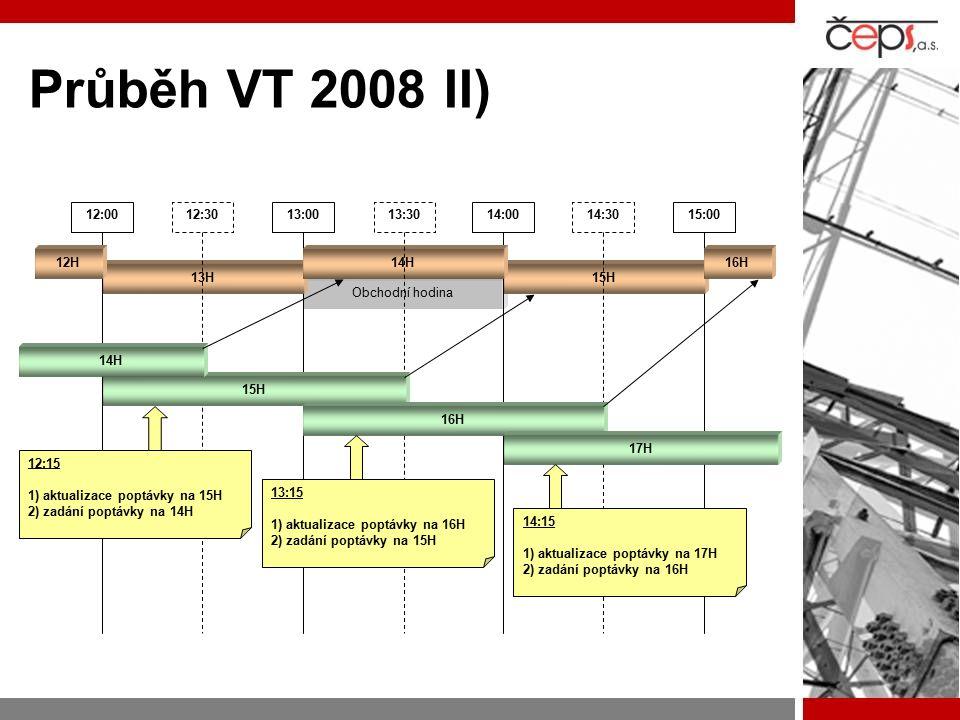 Průběh VT 2008 II) Obchodní hodina 12:0013:0014:0015:00 15H13H 14H16H12H 12:3013:3014:30 15H 14H 16H 17H 12:15 1) aktualizace poptávky na 15H 2) zadání poptávky na 14H 13:15 1) aktualizace poptávky na 16H 2) zadání poptávky na 15H 14:15 1) aktualizace poptávky na 17H 2) zadání poptávky na 16H