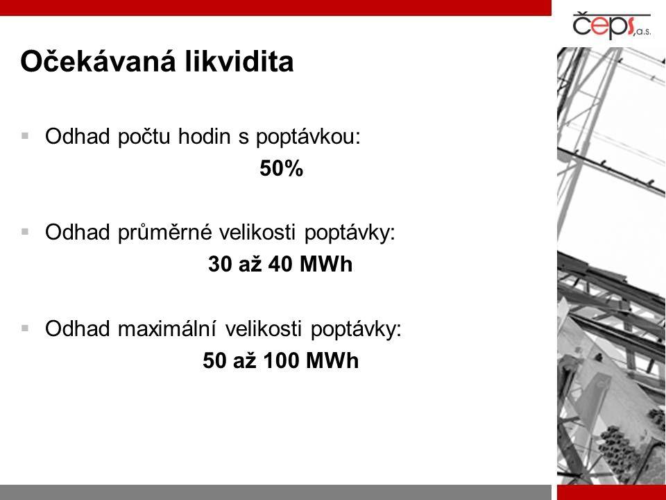 Očekávaná likvidita  Odhad počtu hodin s poptávkou: 50%  Odhad průměrné velikosti poptávky: 30 až 40 MWh  Odhad maximální velikosti poptávky: 50 až 100 MWh