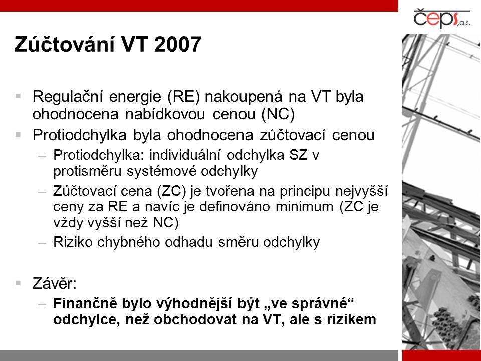 """Zúčtování VT 2007  Regulační energie (RE) nakoupená na VT byla ohodnocena nabídkovou cenou (NC)  Protiodchylka byla ohodnocena zúčtovací cenou –Protiodchylka: individuální odchylka SZ v protisměru systémové odchylky –Zúčtovací cena (ZC) je tvořena na principu nejvyšší ceny za RE a navíc je definováno minimum (ZC je vždy vyšší než NC) –Riziko chybného odhadu směru odchylky  Závěr: –Finančně bylo výhodnější být """"ve správné odchylce, než obchodovat na VT, ale s rizikem"""