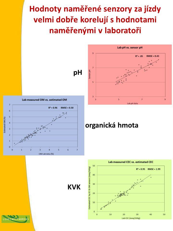 Hodnoty naměřené senzory za jízdy velmi dobře korelují s hodnotami naměřenými v laboratoři pH organická hmota KVK