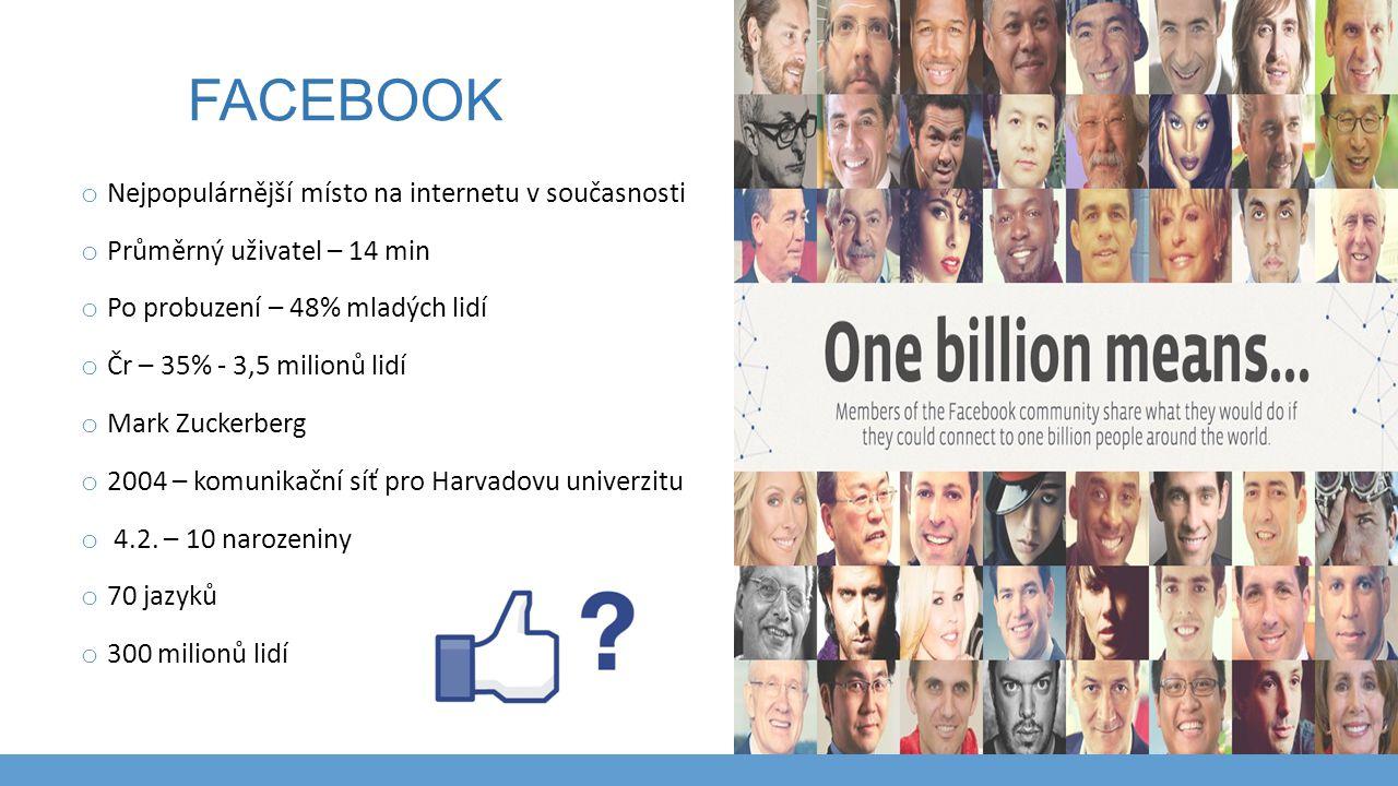 FACEBOOK o Nejpopulárnější místo na internetu v současnosti o Průměrný uživatel – 14 min o Po probuzení – 48% mladých lidí o Čr – 35% - 3,5 milionů li