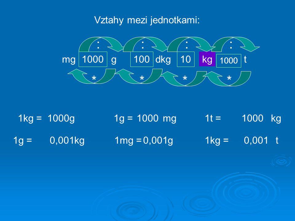 Vztahy mezi jednotkami: kgtdkggmg 100010010 1000 **** :::: 1kg =1000g 1g =kg0,001 1g =1000mg 1mg =g0,001 1t =1000 1kg =0,001 kg t