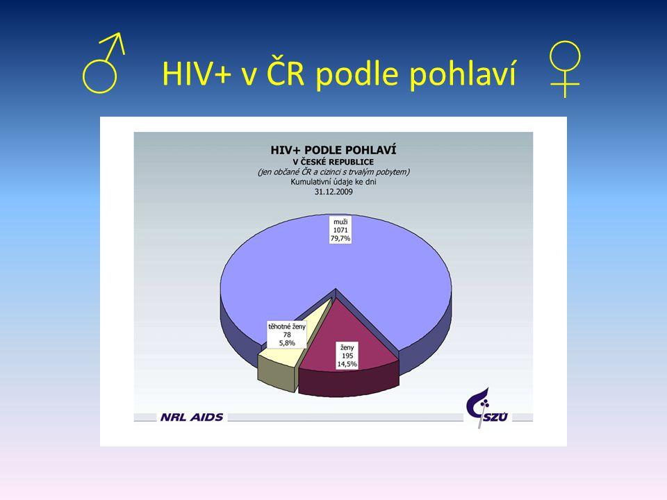 ♂ HIV+ v ČR podle pohlaví ♀