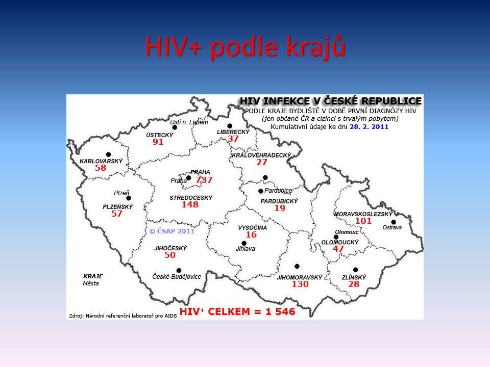 HIV+ podle krajů