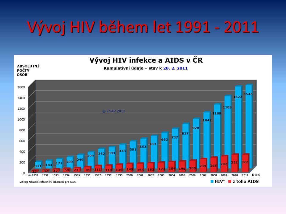 Vývoj HIV během let 1991 - 2011