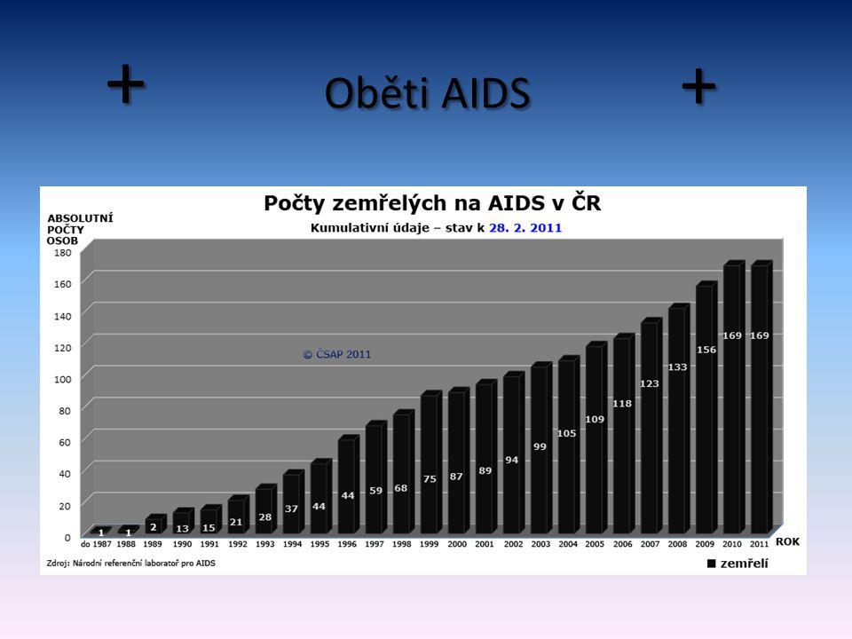 + Oběti AIDS +