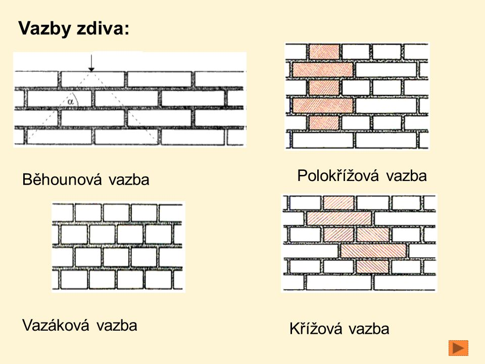 Vazáková vazba Polokřížová vazba Křížová vazba Běhounová vazba Vazby zdiva: