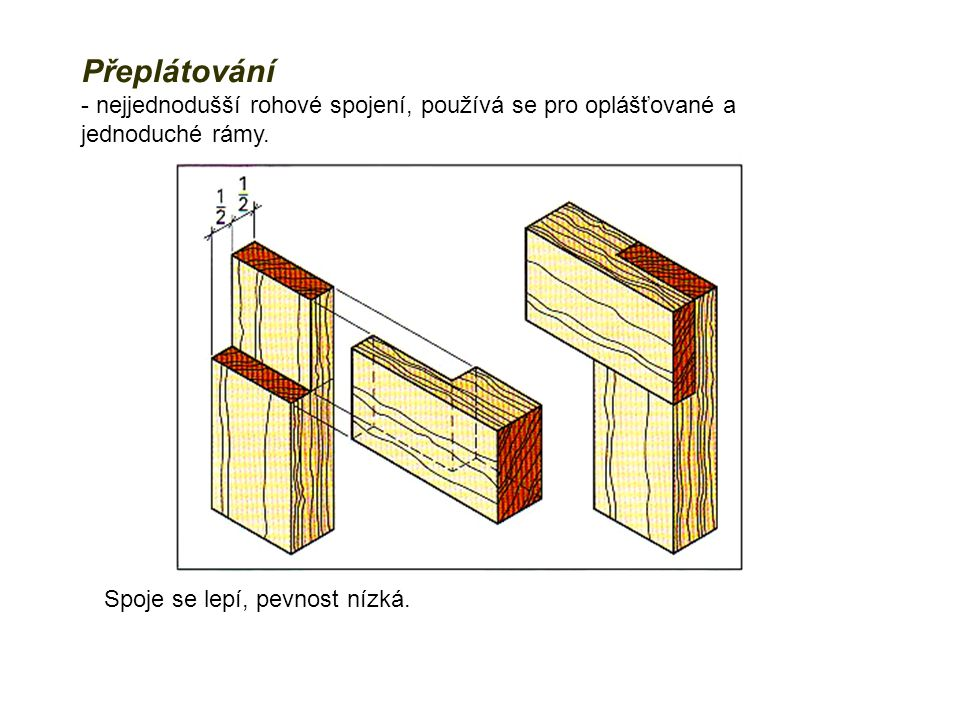 Přeplátování - nejjednodušší rohové spojení, používá se pro oplášťované a jednoduché rámy.
