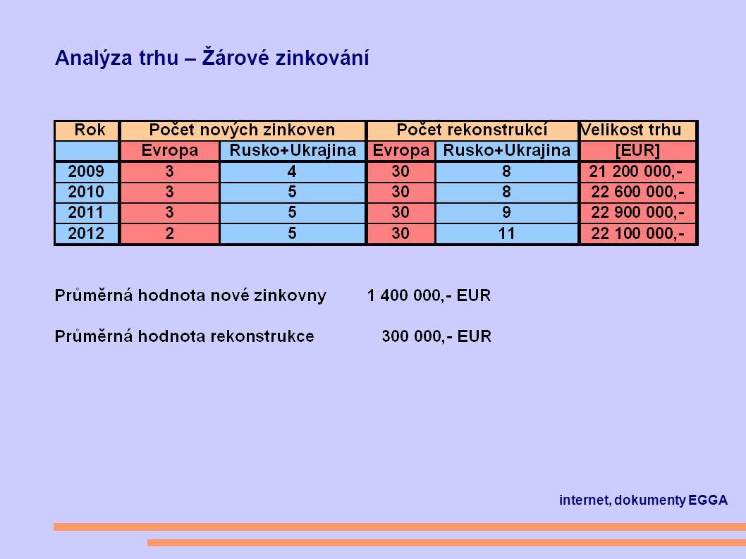 Analýza trhu – Žárové zinkování internet, dokumenty EGGA