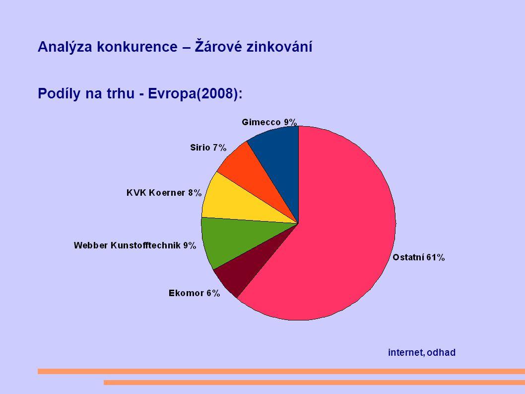 Analýza konkurence – Žárové zinkování Podíly na trhu - Evropa(2008): internet, odhad