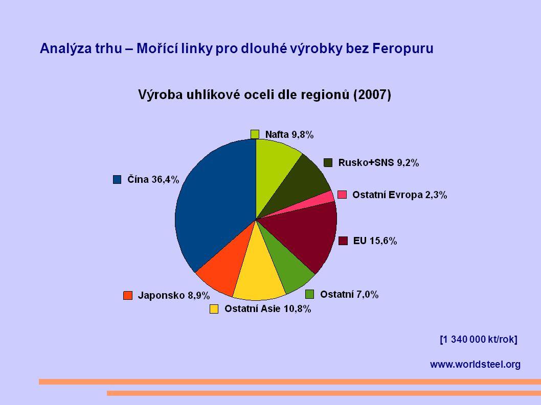 Analýza trhu – Mořící linky pro dlouhé výrobky bez Feropuru www.worldsteel.org [1 340 000 kt/rok]