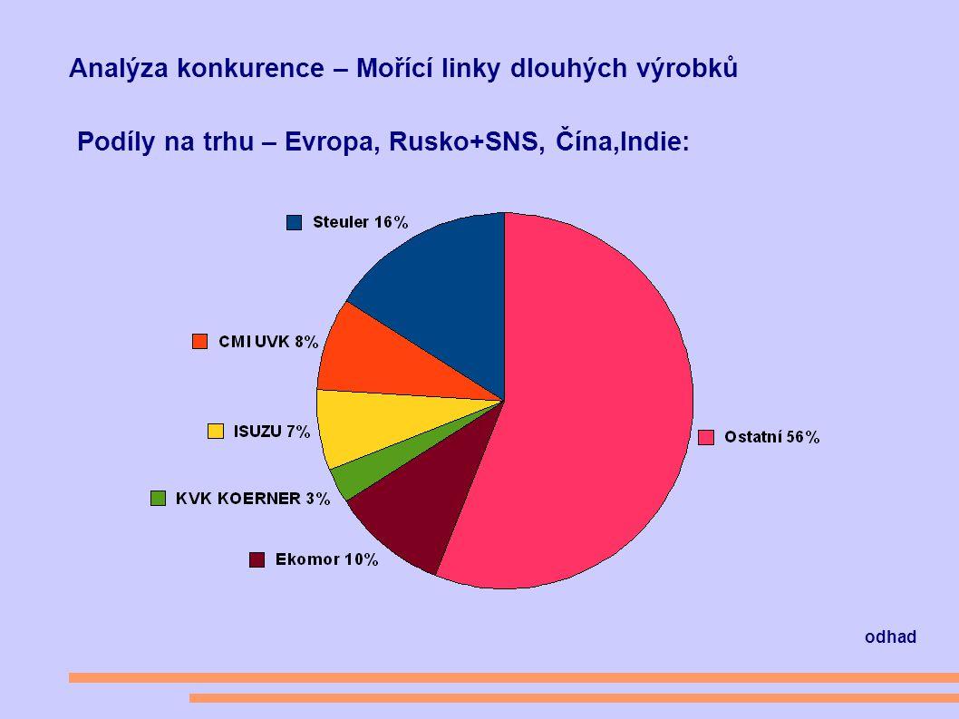 Podíly na trhu – Evropa, Rusko+SNS, Čína,Indie: Analýza konkurence – Mořící linky dlouhých výrobků odhad