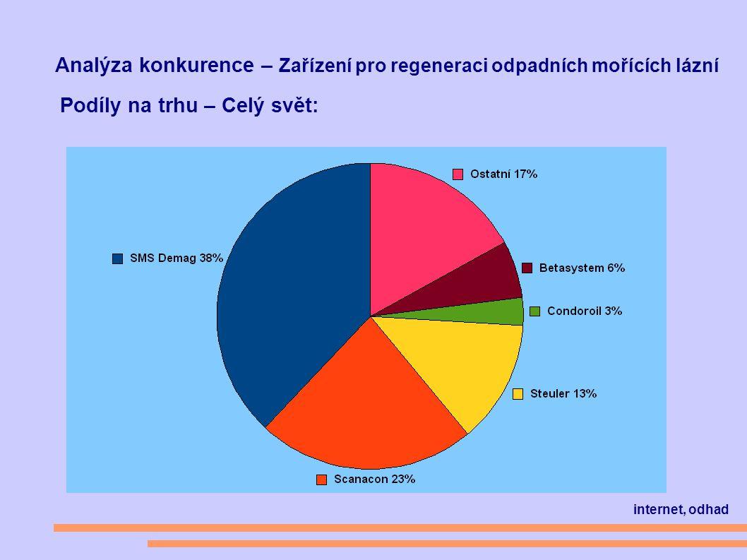 Analýza konkurence – Zařízení pro regeneraci odpadních mořících lázní Podíly na trhu – Celý svět: internet, odhad