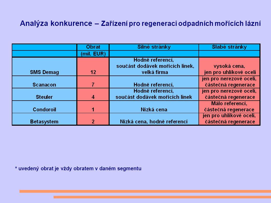 Analýza konkurence – Zařízení pro regeneraci odpadních mořících lázní * uvedený obrat je vždy obratem v daném segmentu