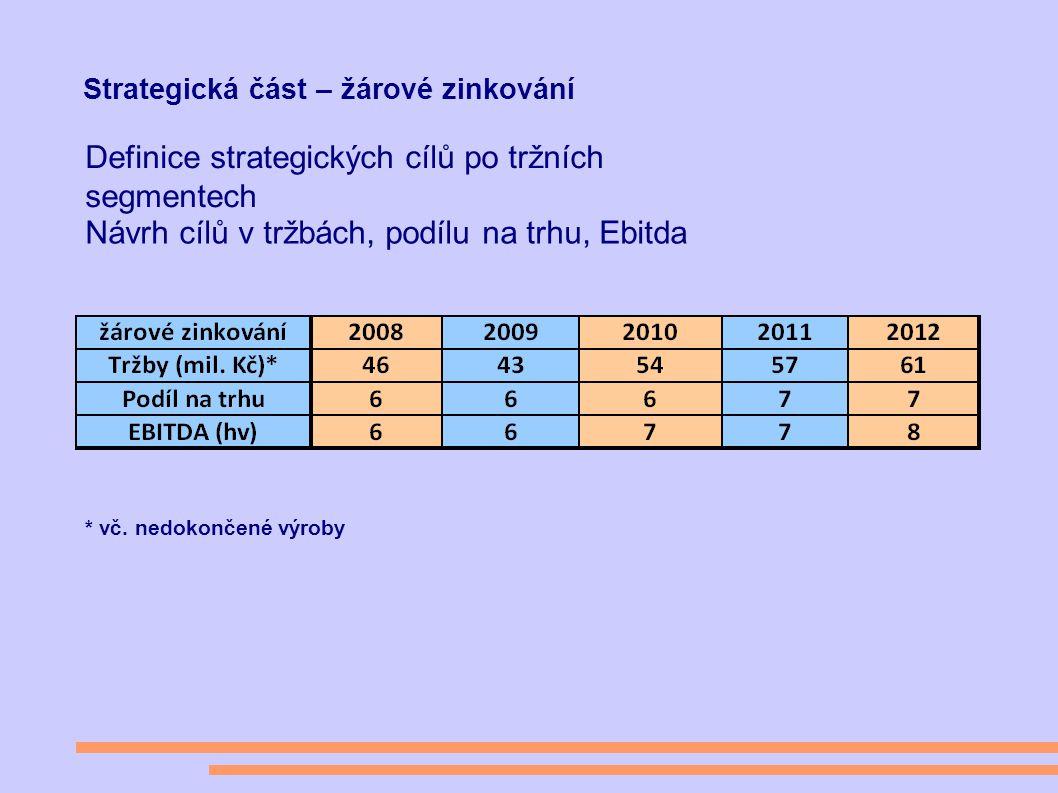 Strategická část – žárové zinkování Definice strategických cílů po tržních segmentech Návrh cílů v tržbách, podílu na trhu, Ebitda * vč.
