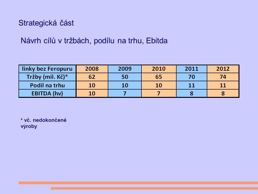 Strategická část Návrh cílů v tržbách, podílu na trhu, Ebitda * vč. nedokončené výroby