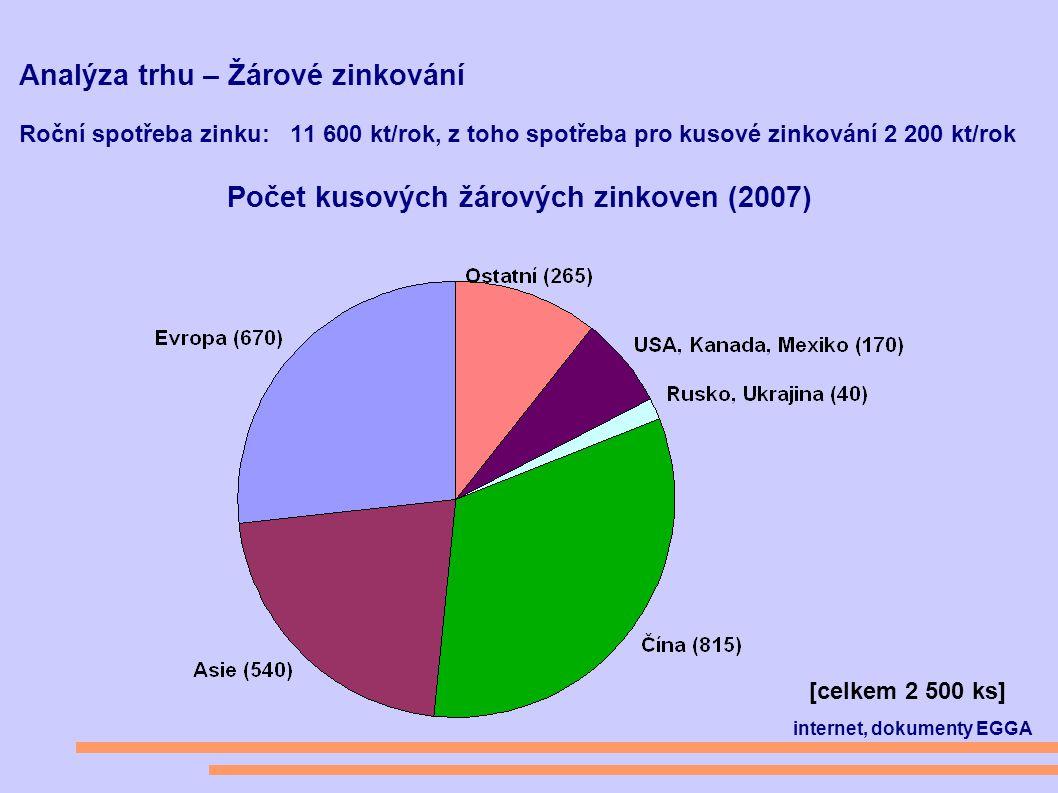 Analýza trhu – Žárové zinkování Roční spotřeba zinku: 11 600 kt/rok, z toho spotřeba pro kusové zinkování 2 200 kt/rok Počet kusových žárových zinkoven (2007) [celkem 2 500 ks] internet, dokumenty EGGA