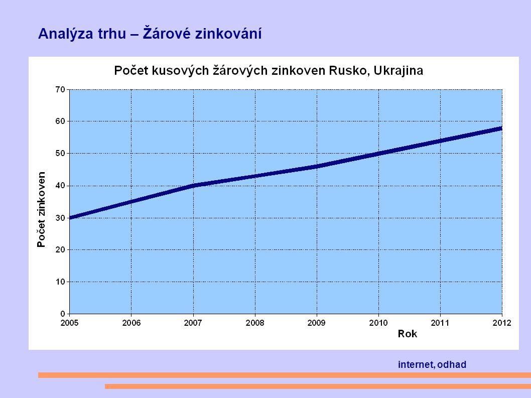 Analýza trhu – Žárové zinkování internet, odhad
