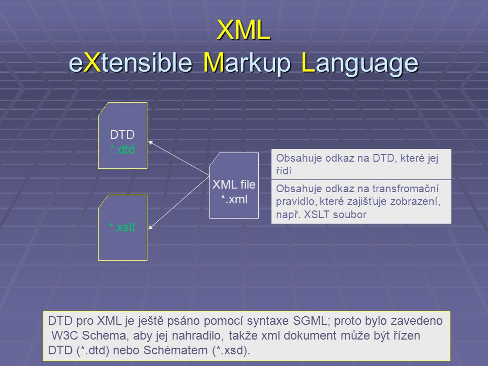 XML eXtensible Markup Language XML file *.xml Obsahuje odkaz na DTD, které jej řídí Obsahuje odkaz na transfromační pravidlo, které zajišťuje zobrazen