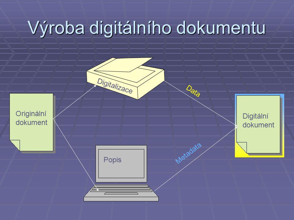 Výroba digitálního dokumentu Digitální dokument Originální dokument Digitalizace Popis Data Metadata