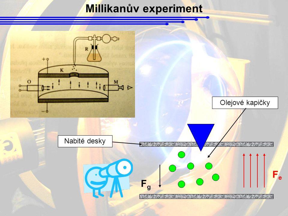 Millikanův experiment FeFe FgFg Olejové kapičky Nabité desky