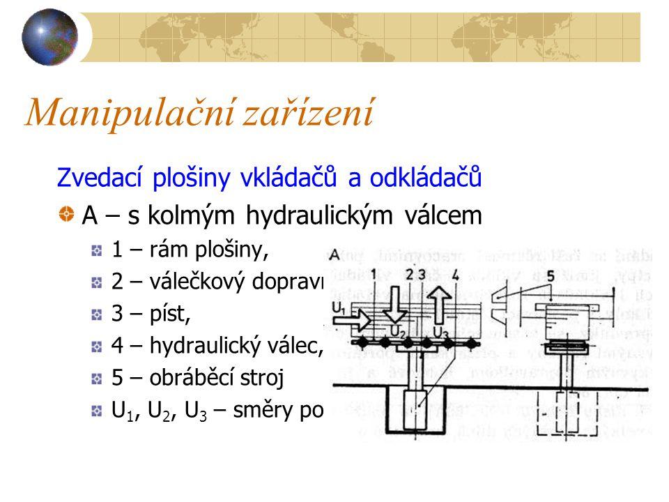 Manipulační zařízení Zvedacím zařízením u vkládačů jsou zvedací plošiny, které mohou být : s kolmým hydraulickým válcem, nůžkové (pevné nebo na vozíku) a vidlicové : s hydraulickým válcem, nebo šroubovým vřetenem.