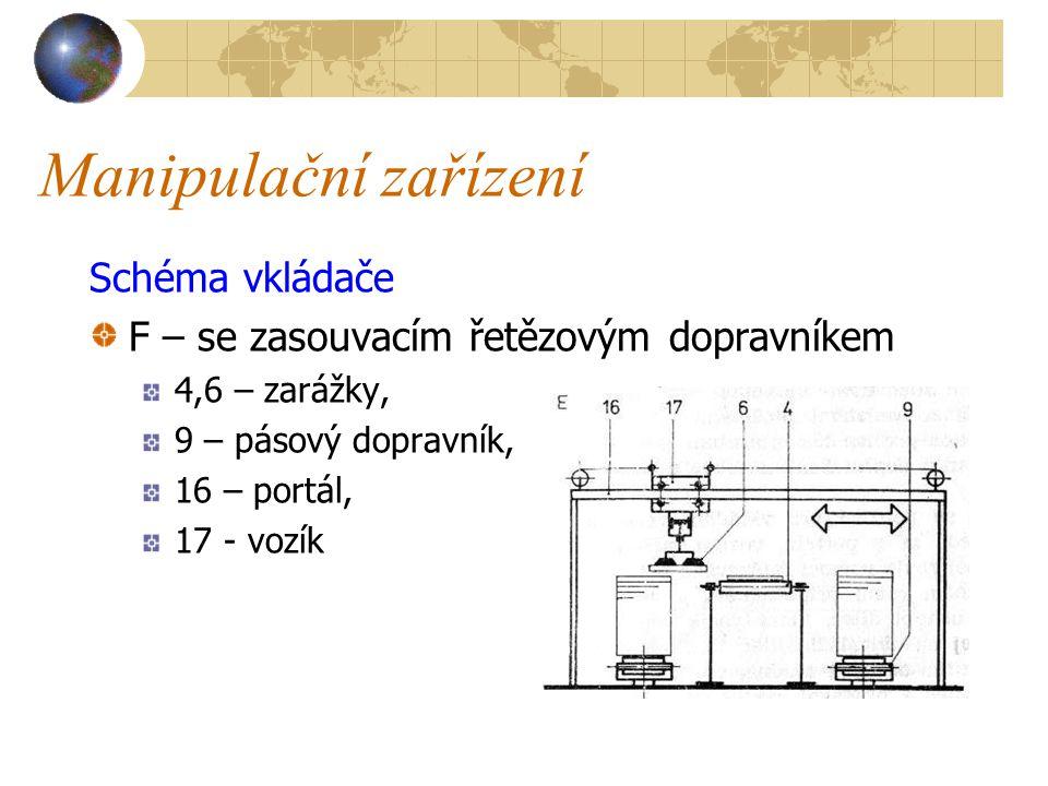 Manipulační zařízení Portálový vkládač s přísavkami se používá pro vkládáni velkých plošných formátů (obr.E).