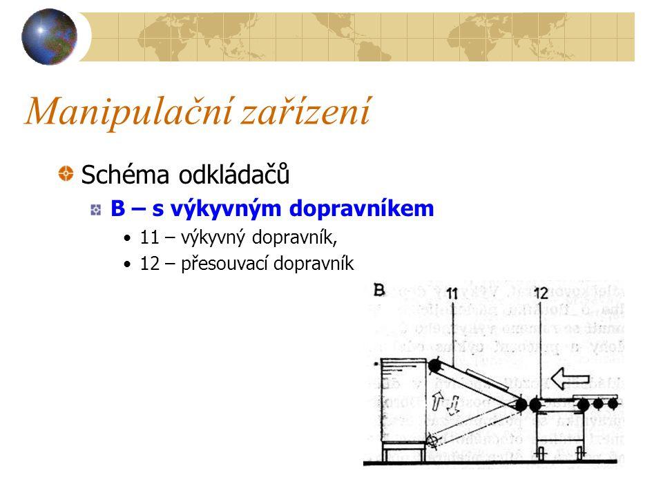 Manipulační zařízení Schéma odkládačů A – s posuvnými disky a předzásobníkem 1 – mezistrojový dopravník, 2 – posouvací disky, 3 – odklopné bočnice předzásobníku, 4 – zarážka, 5 – válečková trať, 6 – dílce v předzásobníku, 7 – vozík, 8 – hráň, 9 – zvedací plošina, 10 - šachta