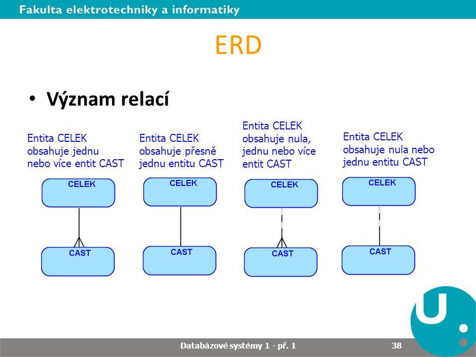 ERD Význam relací Databázové systémy 1 - př. 1 38 Entita CELEK obsahuje jednu nebo více entit CAST Entita CELEK obsahuje přesně jednu entitu CAST Enti