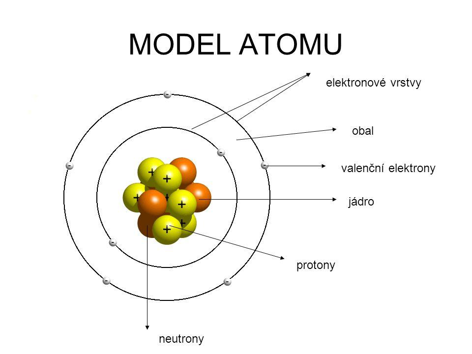MODEL ATOMU jádro protony obal elektronové vrstvy neutrony valenční elektrony